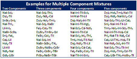 Multiple Halide Mixtures