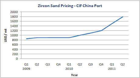 Zircon Sand Priciing CIF China port